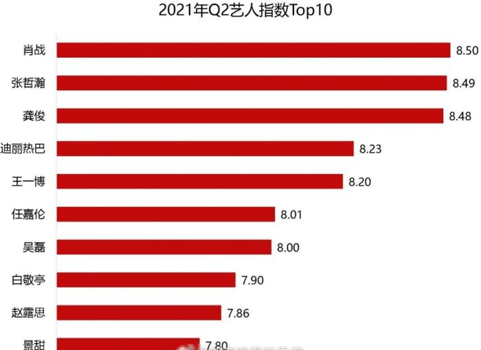 BXH 10 nghệ sĩ có chỉ số truyền thông cao nhất Quý 2/2021: Không có phim nhưng Tiêu Chiến vẫn đứng số 1