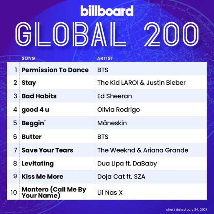 Permission To Dance 'đá bay' Butter để đạt no.1 Billboard, BTS kéo dài chuỗi thành tích bất bại Ảnh 2