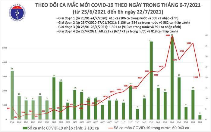 Sáng 22/7 thêm 2.967 ca Covid-19, TP.HCM có 2.433 ca Ảnh 1