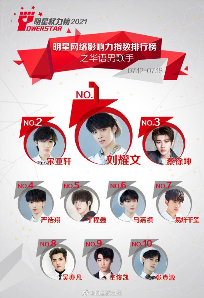BXH chỉ số ảnh hưởng của idol Cbiz giữa tháng 7: Ngô Diệc Phàm vẫn lọt top giữa bão scandal