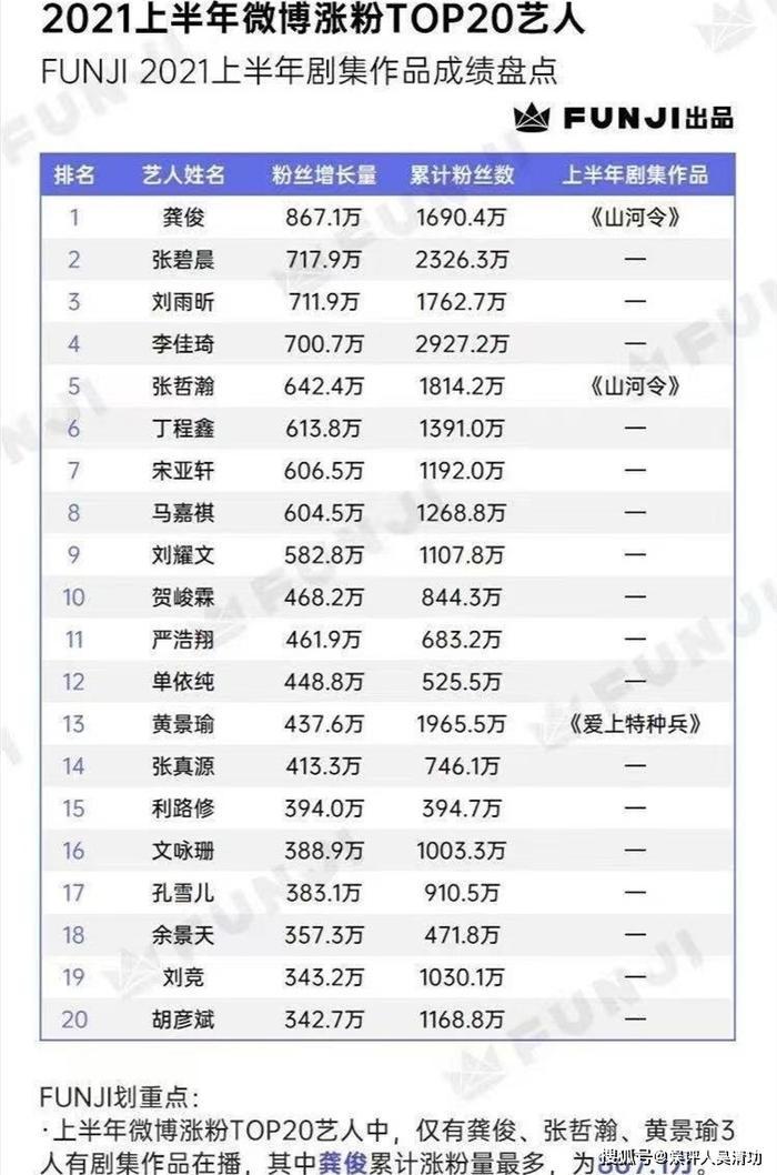 BXH sao Hoa Ngữ có lượng fan tăng mạnh nửa đầu năm 2021: Cung Tuấn dẫn đầu, Tiêu Chiến mất tăm