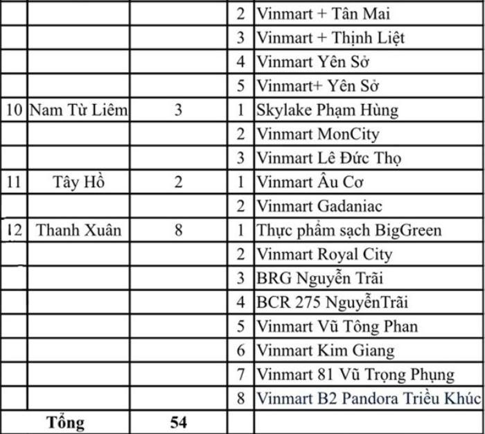 Hà Nội công bố 54 địa điểm liên quan F0 của Công ty thực phẩm Thanh Nga từng đến
