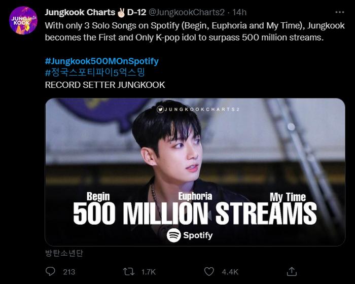 Jungkook (BTS) là idol K-Pop đầu tiên đạt 500 triệu lượt nghe nhạc