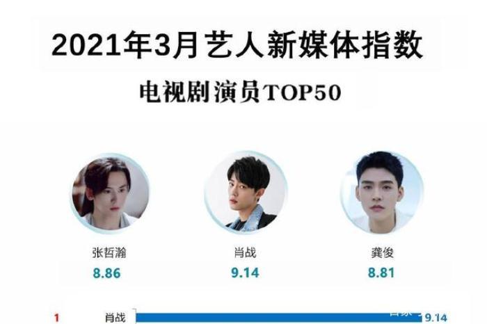Loạt bảng xếp hạng cá nhân của Hoa ngữ bị gỡ bỏ: Cbiz chính thức bị 'giam lỏng', fan Tiêu Chiến oán trách Ảnh 7