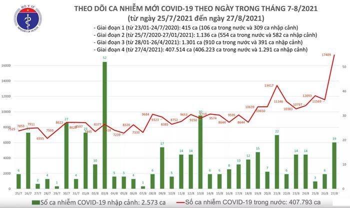 Tối 27/8: Thêm 12.920 ca mắc COVID-19, cao hơn 1.345 ca so với hôm qua Ảnh 1