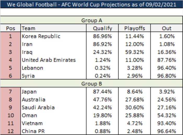 Tuyển Việt Nam có hơn 93% bị loại sau trận thua Saudi Arabia Ảnh 1
