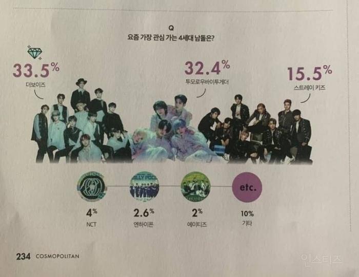 Điểm danh những nhóm nhạc K-Pop gen4 được yêu thích nhất tại Hàn Quốc: Boygroup cạnh tranh dữ dội