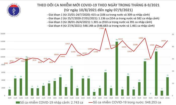 Ngày 7/9: Thêm 14.208 ca mắc COVID-19, cao hơn hôm qua 1.727 ca Ảnh 1