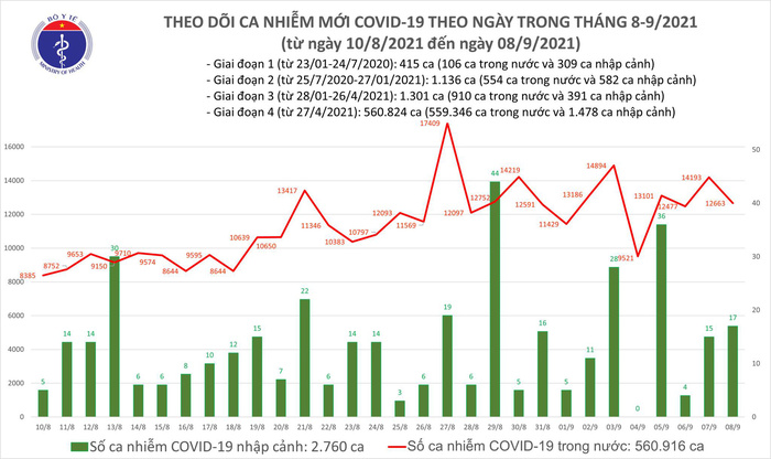 Ngày 8/9: Thêm 12.680 ca mắc COVID-19, TP HCM và Bình Dương gần 10.500 ca Ảnh 1