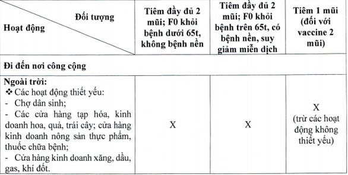 'Thẻ xanh Covid-19' ở TP.HCM được áp dụng cho đối tượng nào và được sử dụng làm gì? Ảnh 2
