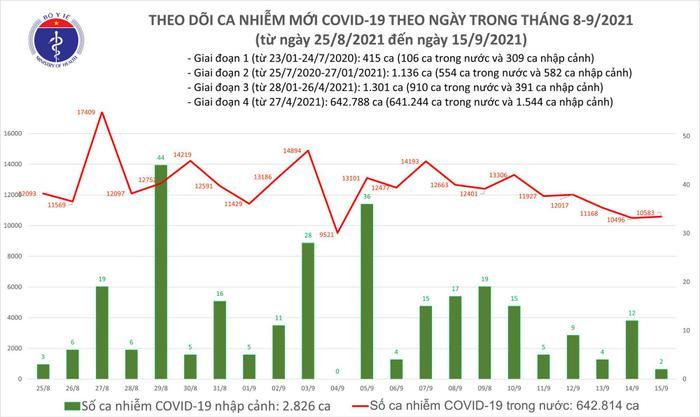 Ngày 15/9: Có 10.585 ca mắc COVID-19, riêng TP HCM đã 5.301 ca Ảnh 1