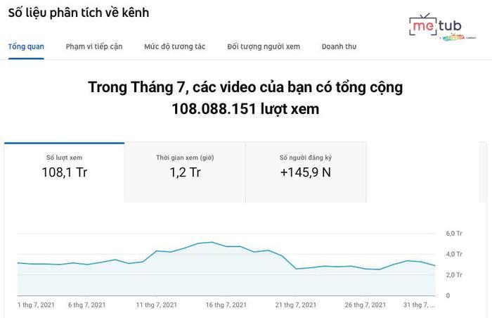 Một Food Reviewer Việt đạt gần 110 triệu views cho làn sóng mới nổi YouTube Shorts, con số khủng 'không phải dạng vừa' Ảnh 2